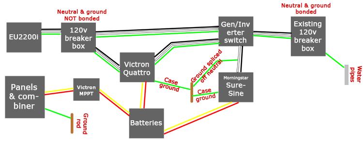 Grounding schematic