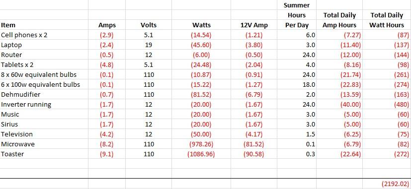 Summer use spreadsheet